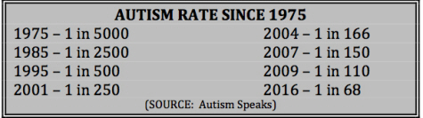 AUTISM RATE